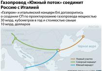 Газопровод «Южный поток»