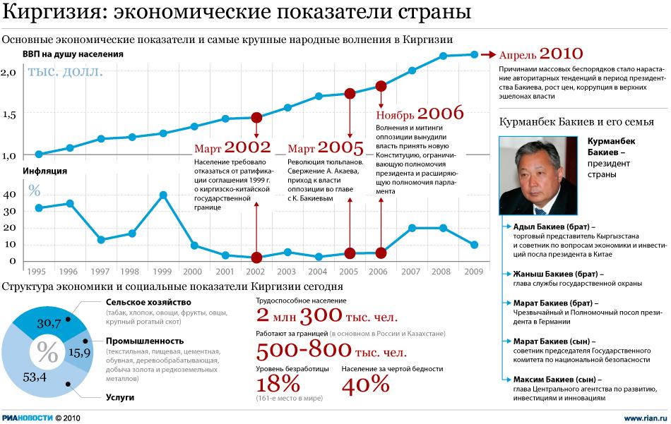 Киргизия: экономические показатели страны