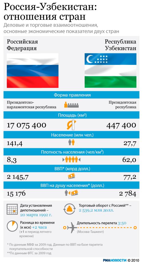Россия-Узбекистан: отношения стран