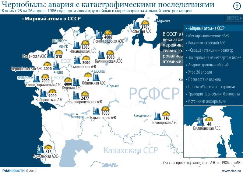 Динамическая графика: Чернобыль