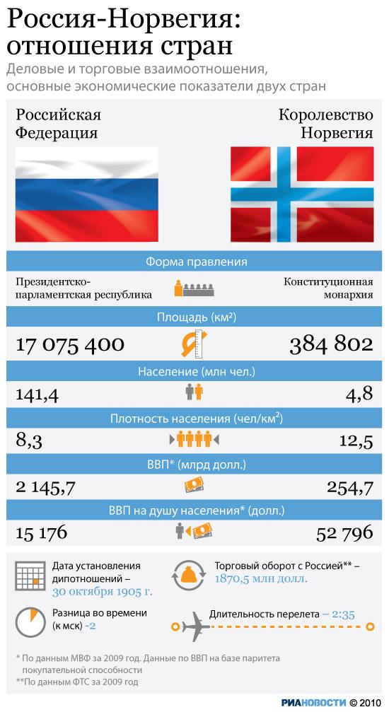 Россия-Норвегия: отношения стран