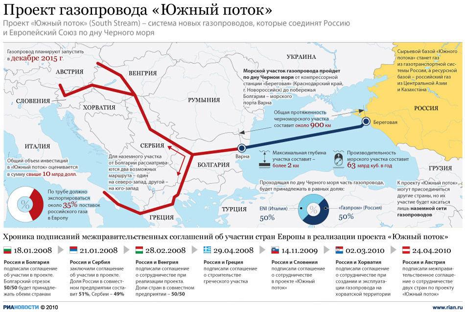 """Газопровод  """"Южный поток """" протяженностью около 900 км пройдет по дну Черного моря из Новороссийска в болгарский порт..."""
