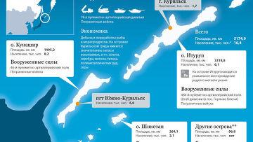 Курильские острова, на которые претендует Япония