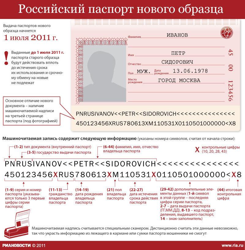 Особенности нового паспорта.
