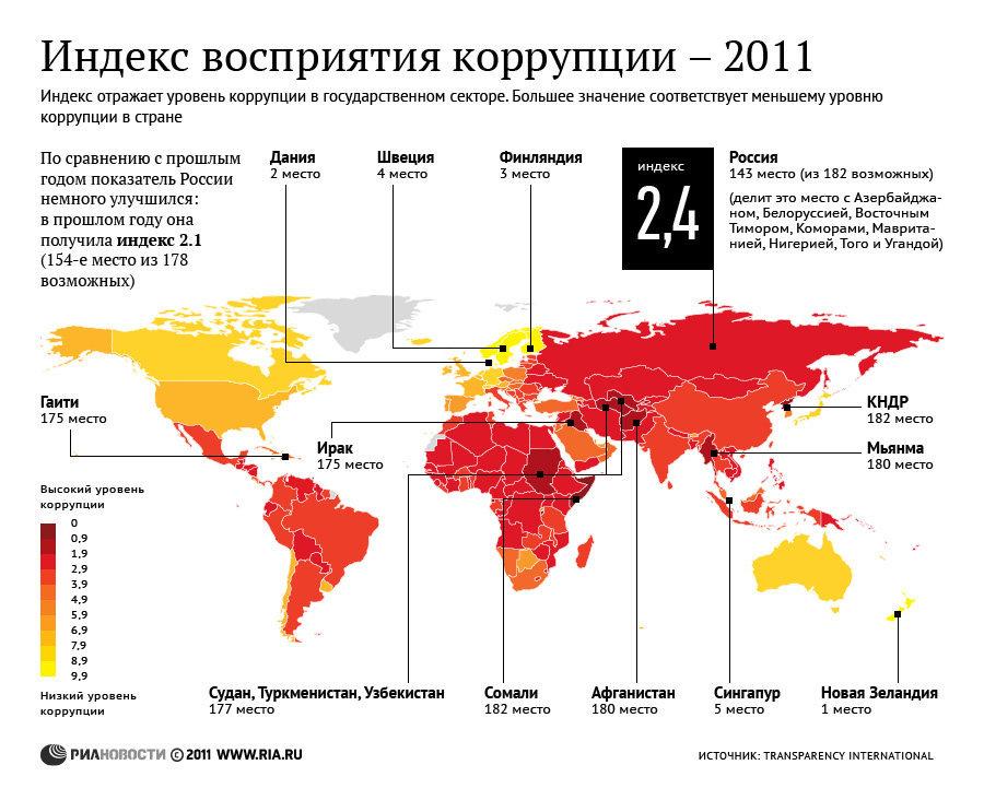 Уровень коррупции в разных странах мира