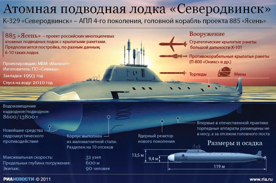 подводных лодок проекта ясень