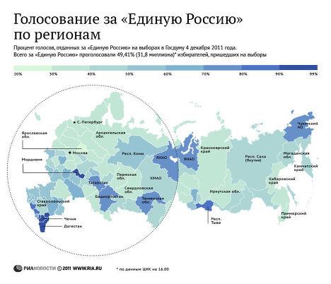 Голосование за «Единую Россию» в регионах страны