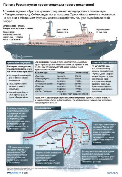 Почему России нужен проект ледокола нового поколения?