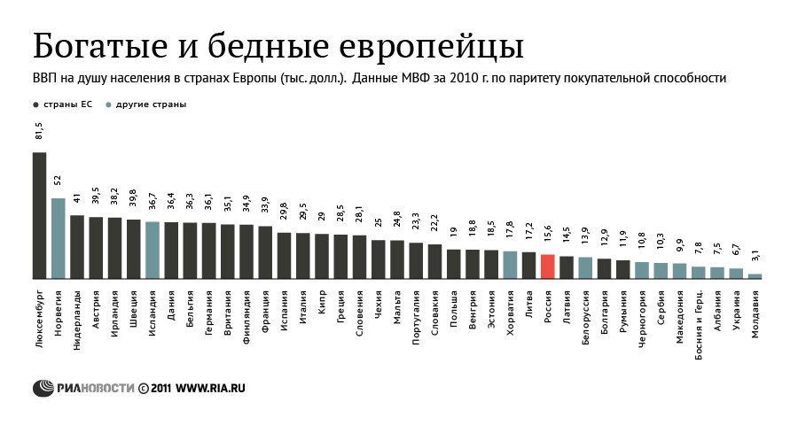 Богатые и бедные европейцы. ВВП на душу населения в 2010 году
