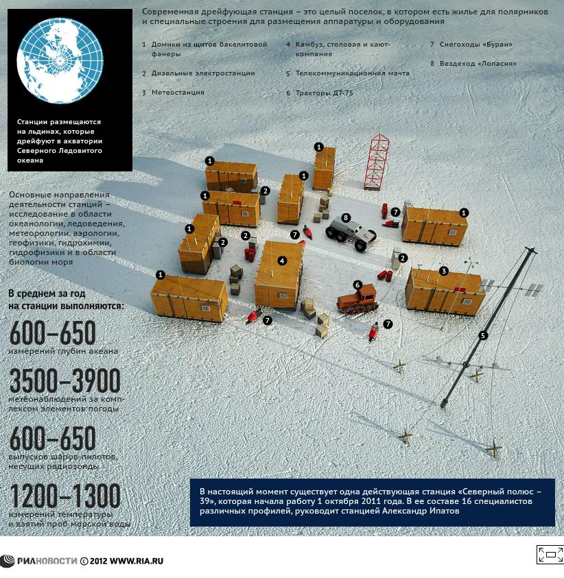 Российские дрейфующие станции «Северный полюс»