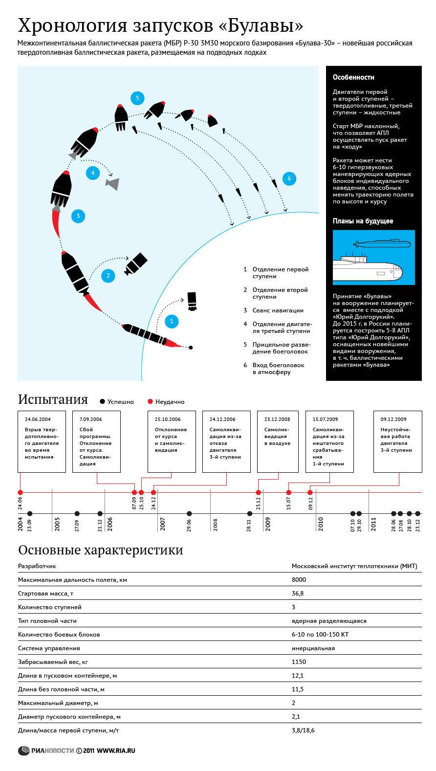 Хронология запусков морских баллистических ракет «Булава»