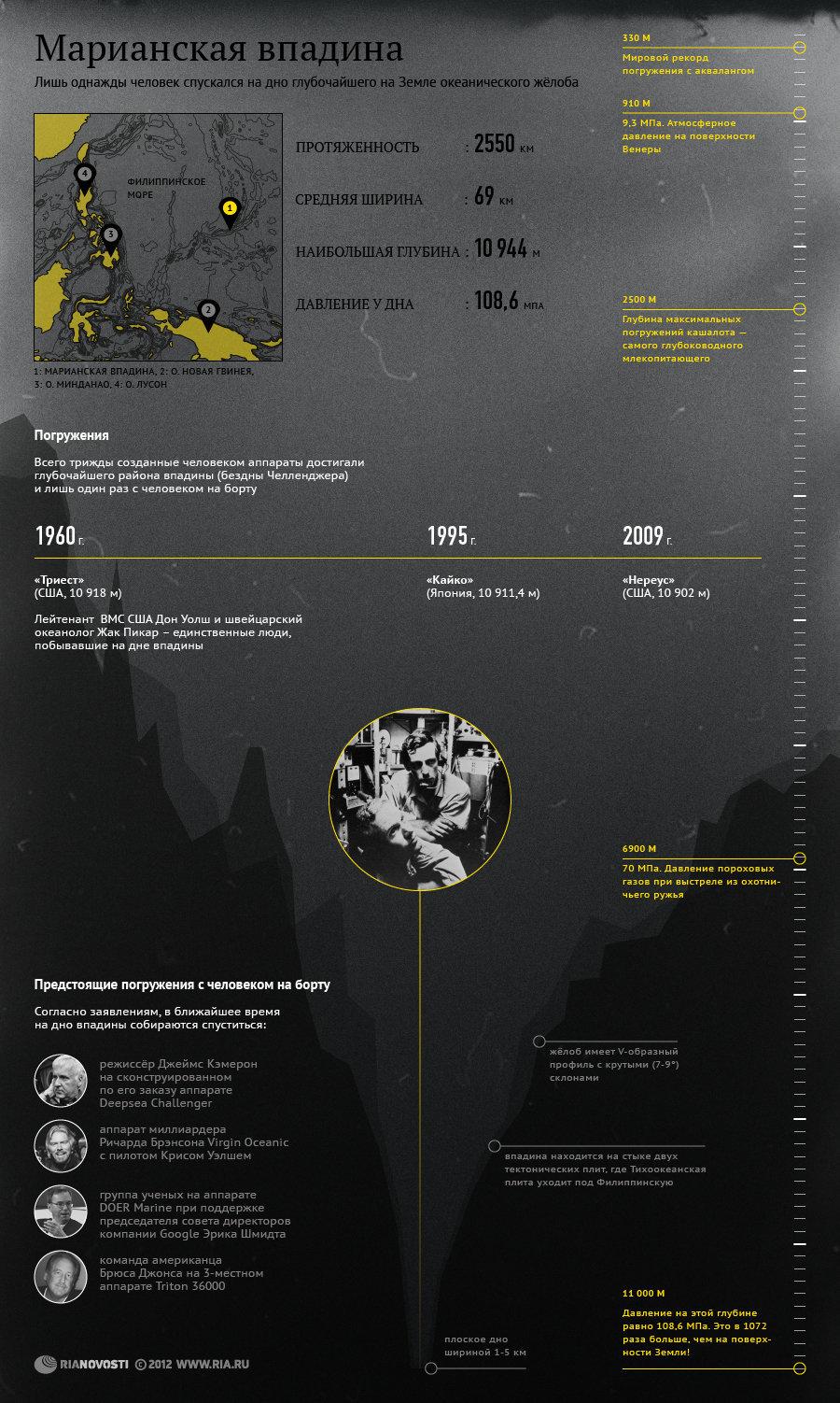Марианская впадина - глубочайший океанический желоб на Земле