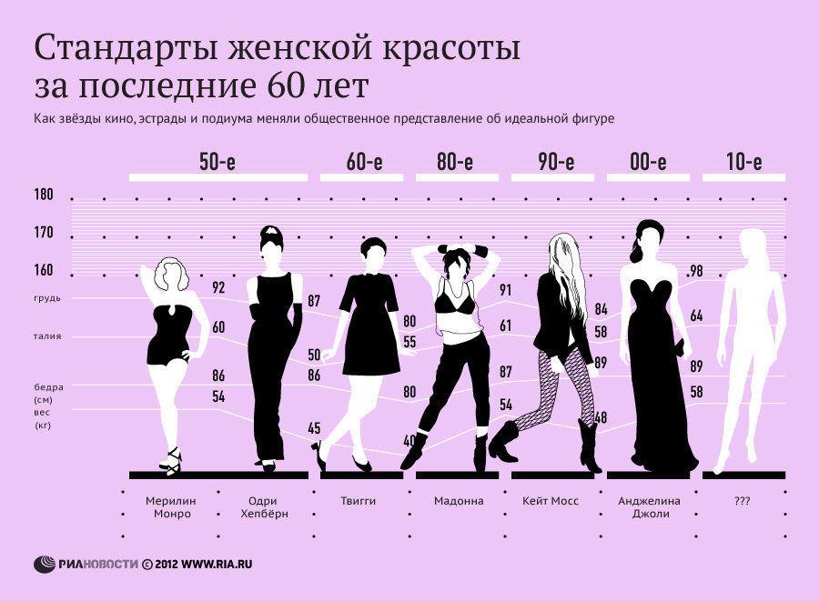 Как менялись стандарты красоты за последние 60 лет.  Мерлин Монро 1958 год.