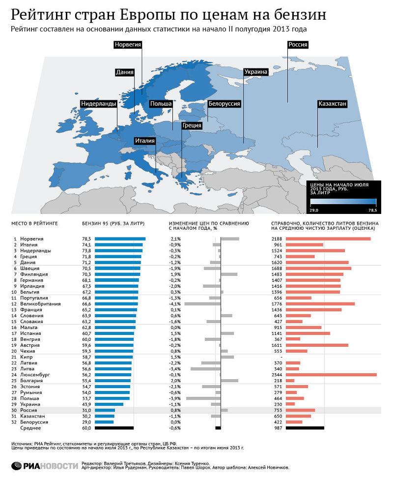 На втором месте рейтинга находится Италия.  В первую тройку лидеров по дороговизне бензина на...