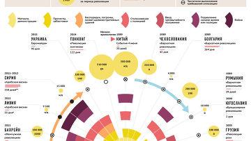 """""""Цветные революции"""": технология, жертвы и результаты"""