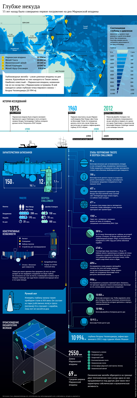 В пучине океана: особенности глубоководных исследований