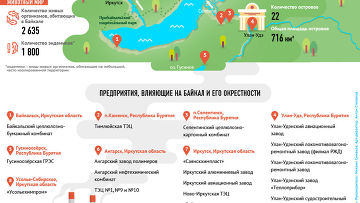«Сибирское море»: Байкал, который мы можем потерять