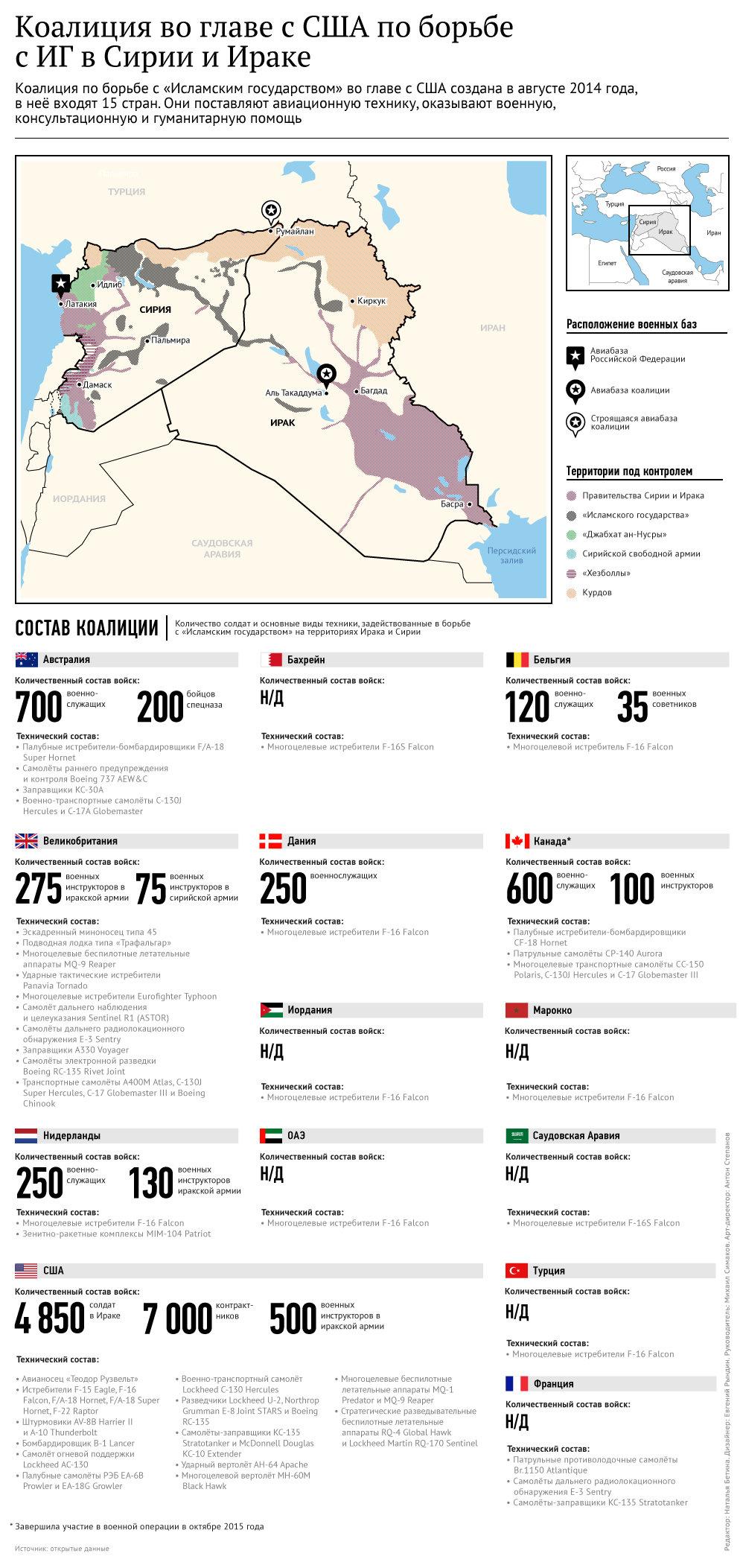 Состав коалиции во главе с США по борьбе с ИГ в Сирии и Ираке