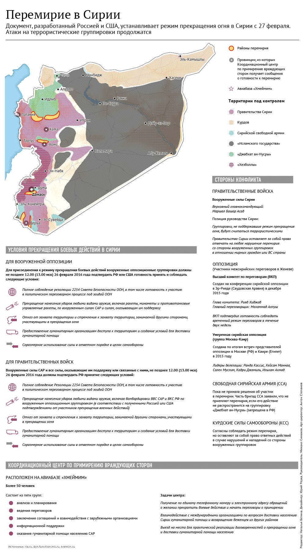 Перемирие в Сирии: условия и координационный центр