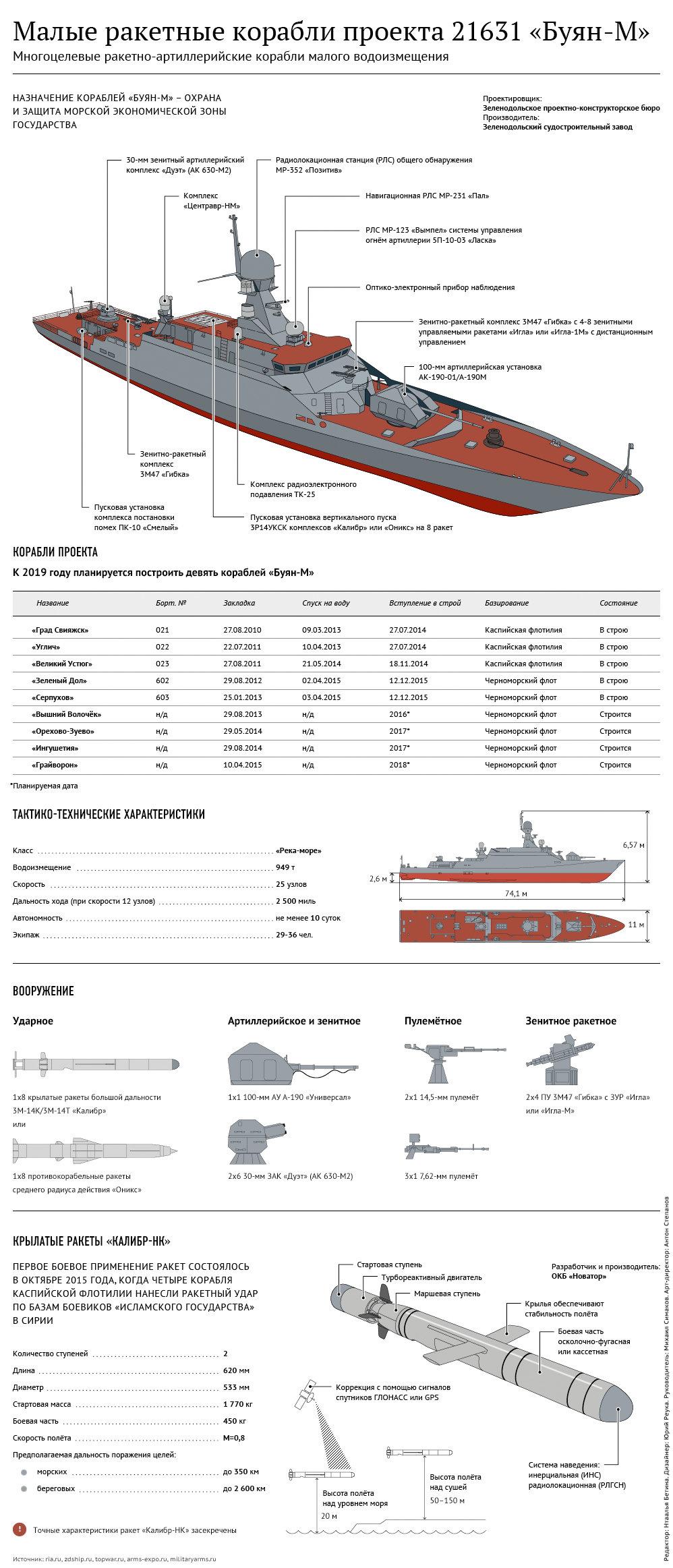 """Характеристики и вооружение ракетных кораблей проекта """"Буян-М"""""""