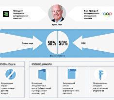 Структура и задачи Всемирного антидопингового агентства
