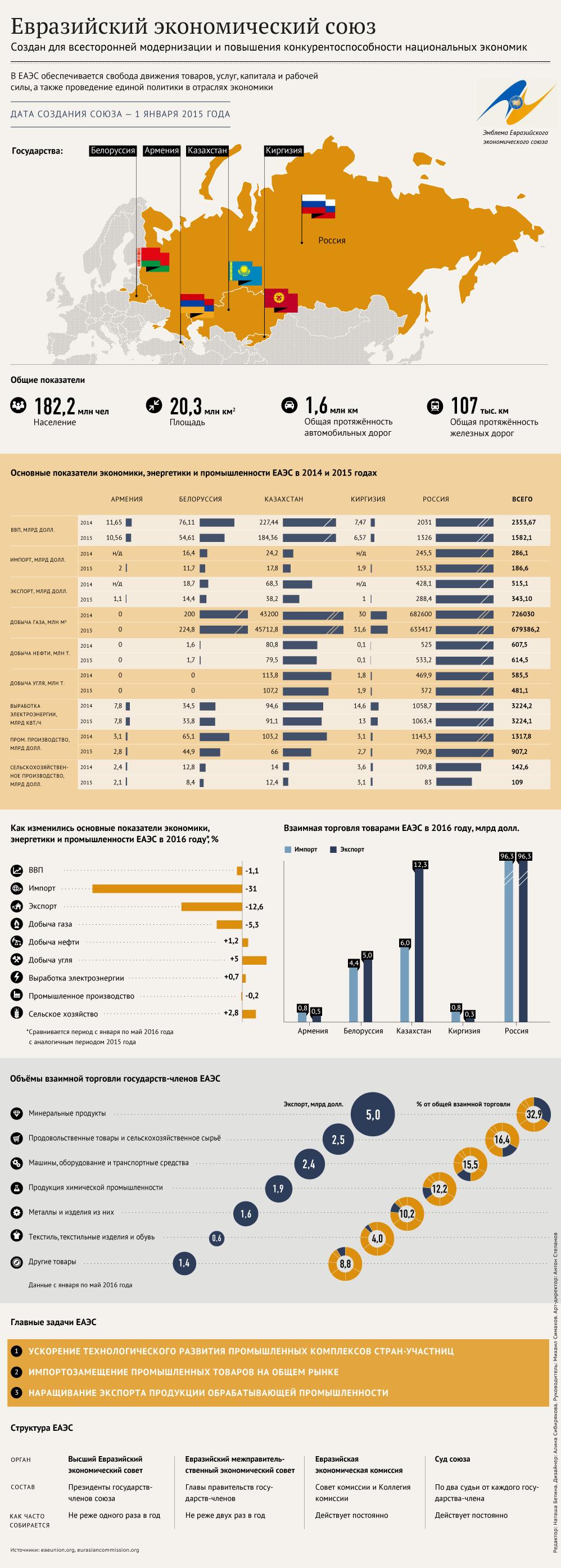 Структура и задачи Евразийского экономического союза