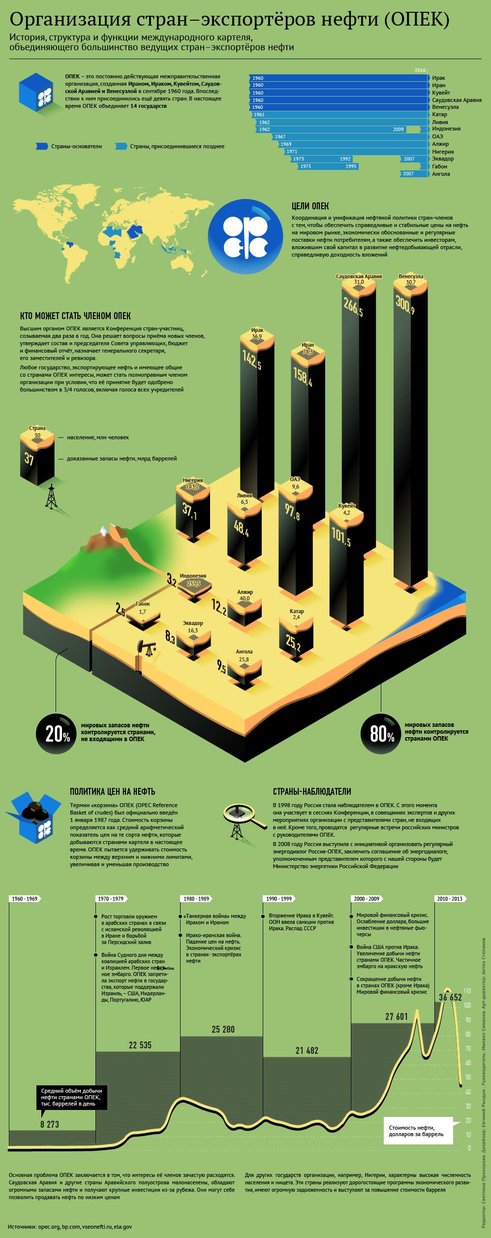 Структура и задачи ОПЕК