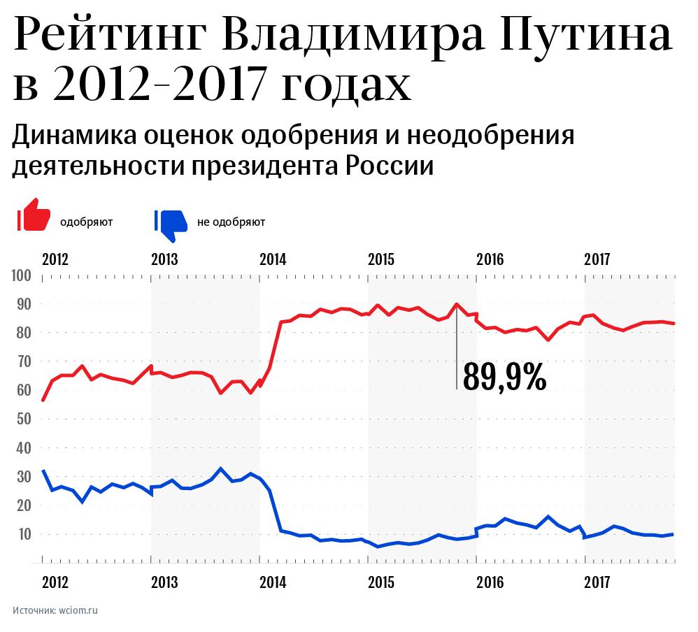 Рейтинг президента России в 2012-2017 годах